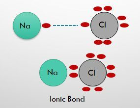 ionicbond