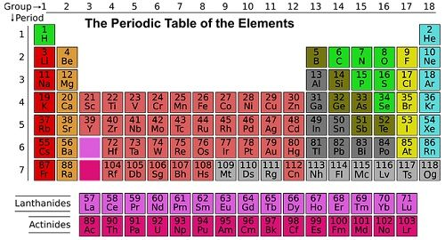 Difference Between Metals Non Metals And Metalloids With